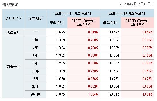 2016年8月ソニー銀行金利